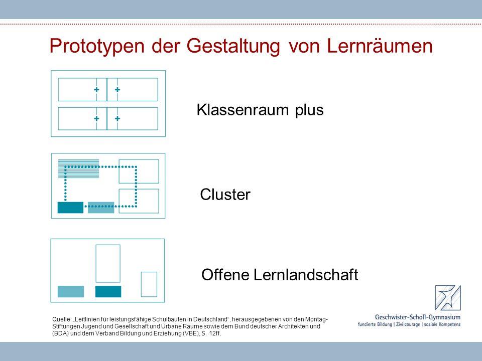 Prototypen der Gestaltung von Lernräumen