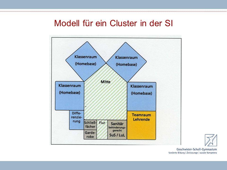 Modell für ein Cluster in der SI