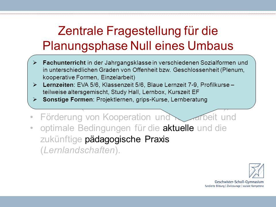 Zentrale Fragestellung für die Planungsphase Null eines Umbaus