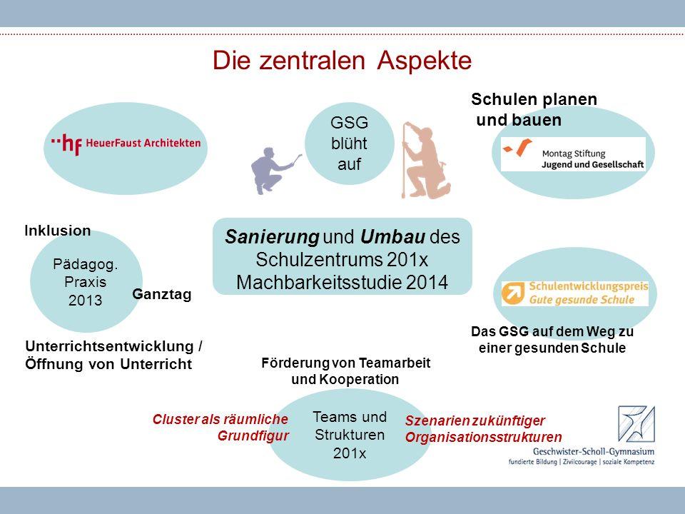 Die zentralen Aspekte Sanierung und Umbau des Schulzentrums 201x