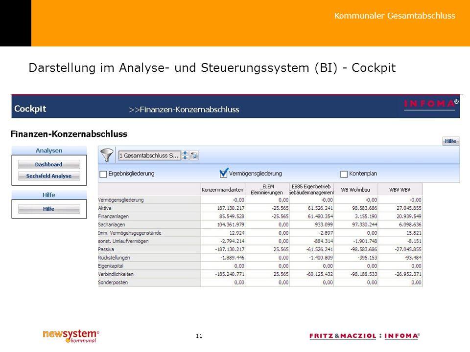 Darstellung im Analyse- und Steuerungssystem (BI) - Cockpit