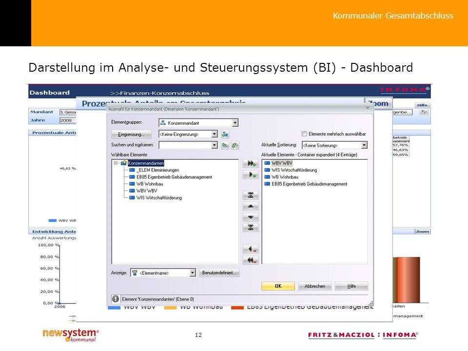 Darstellung im Analyse- und Steuerungssystem (BI) - Dashboard
