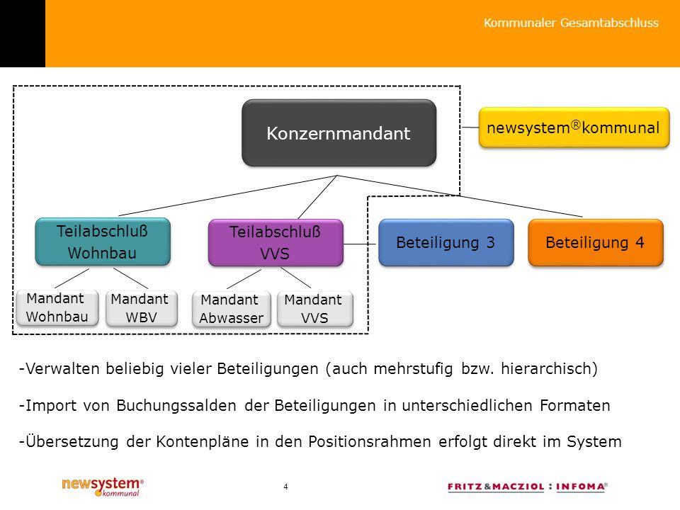 Konzernmandant newsystem®kommunal Teilabschluß Wohnbau Teilabschluß