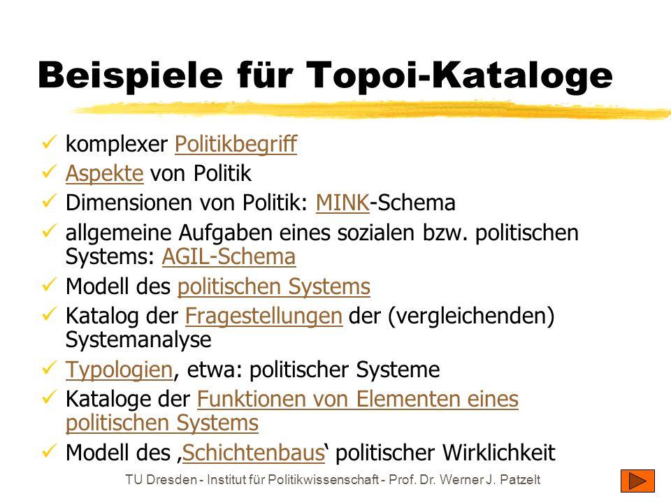 Beispiele für Topoi-Kataloge