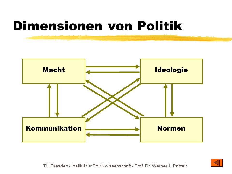 Dimensionen von Politik