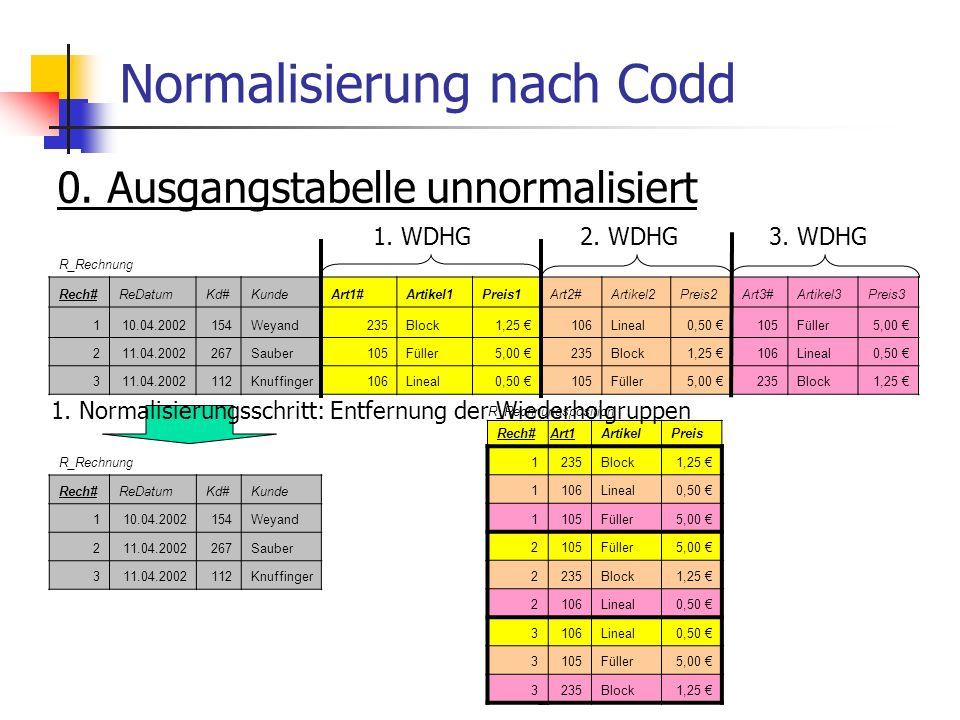 Normalisierung nach Codd