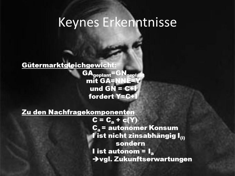 Keynes Erkenntnisse Gütermarktgleichgewicht: GAgeplant=GNgeplant