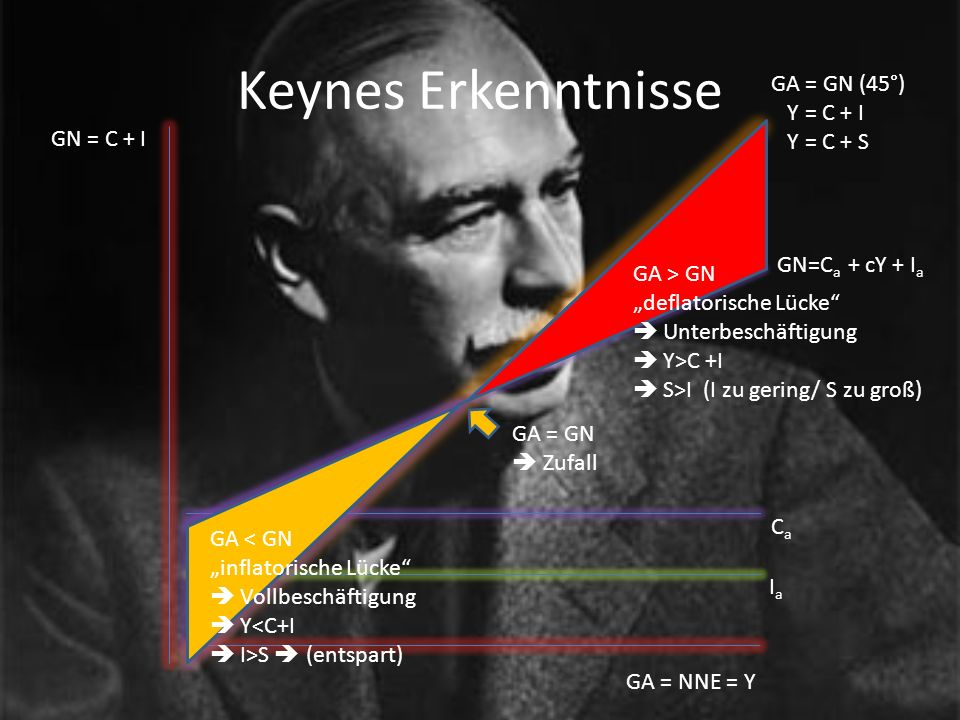 Keynes Erkenntnisse GA = GN (45°) Y = C + I Y = C + S GN = C + I