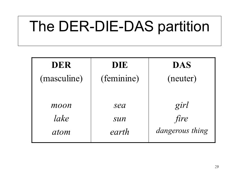 The DER-DIE-DAS partition