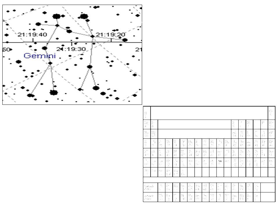 Universe/Periodic Table