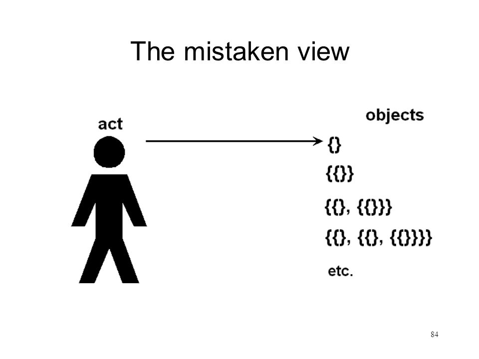The mistaken view
