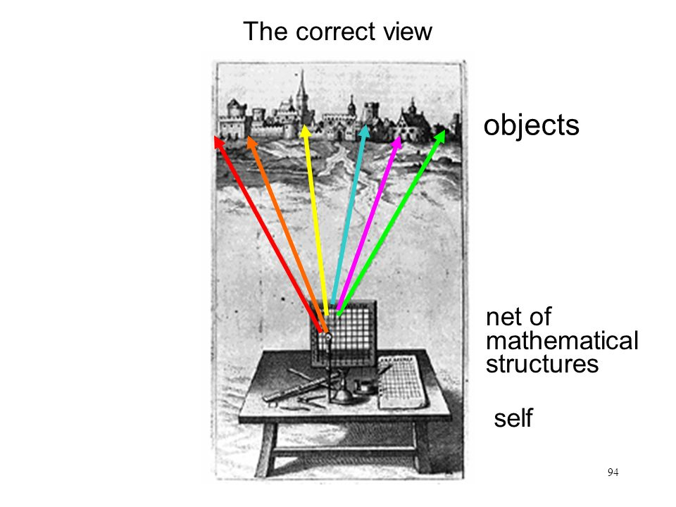 The correct view objects net of mathematical structures self