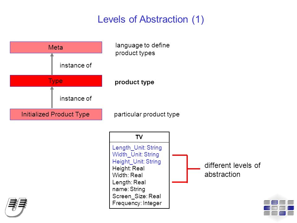 Levels of Abstraction (1)