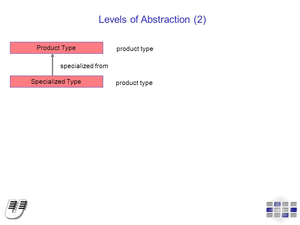 Levels of Abstraction (2)