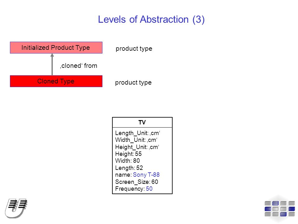 Levels of Abstraction (3)