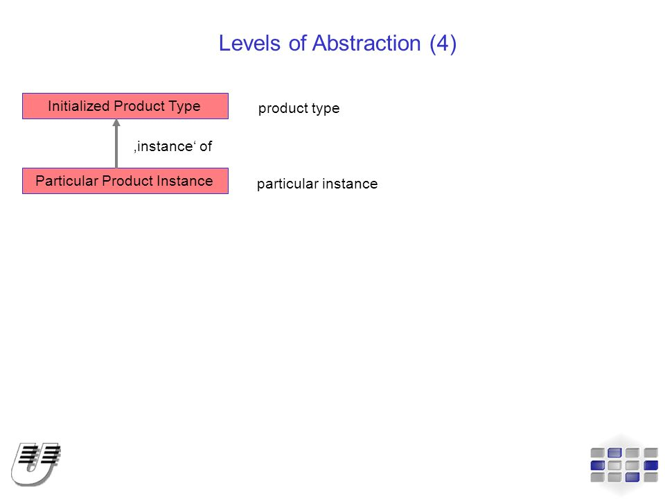 Levels of Abstraction (4)