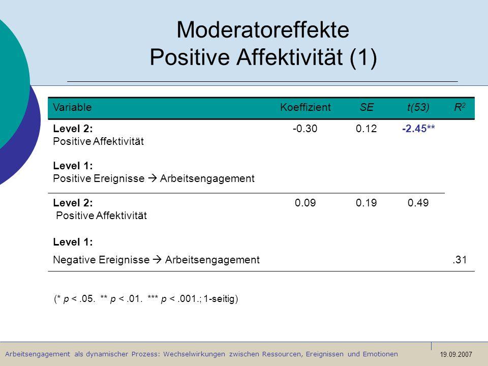Moderatoreffekte Positive Affektivität (1)