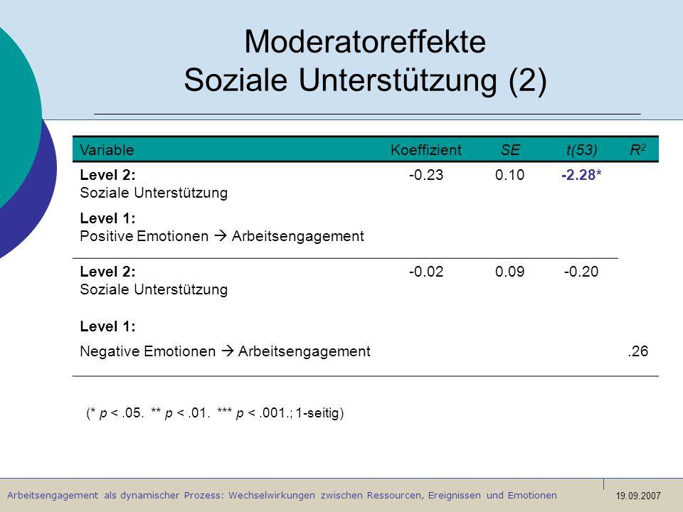 Moderatoreffekte Soziale Unterstützung (2)