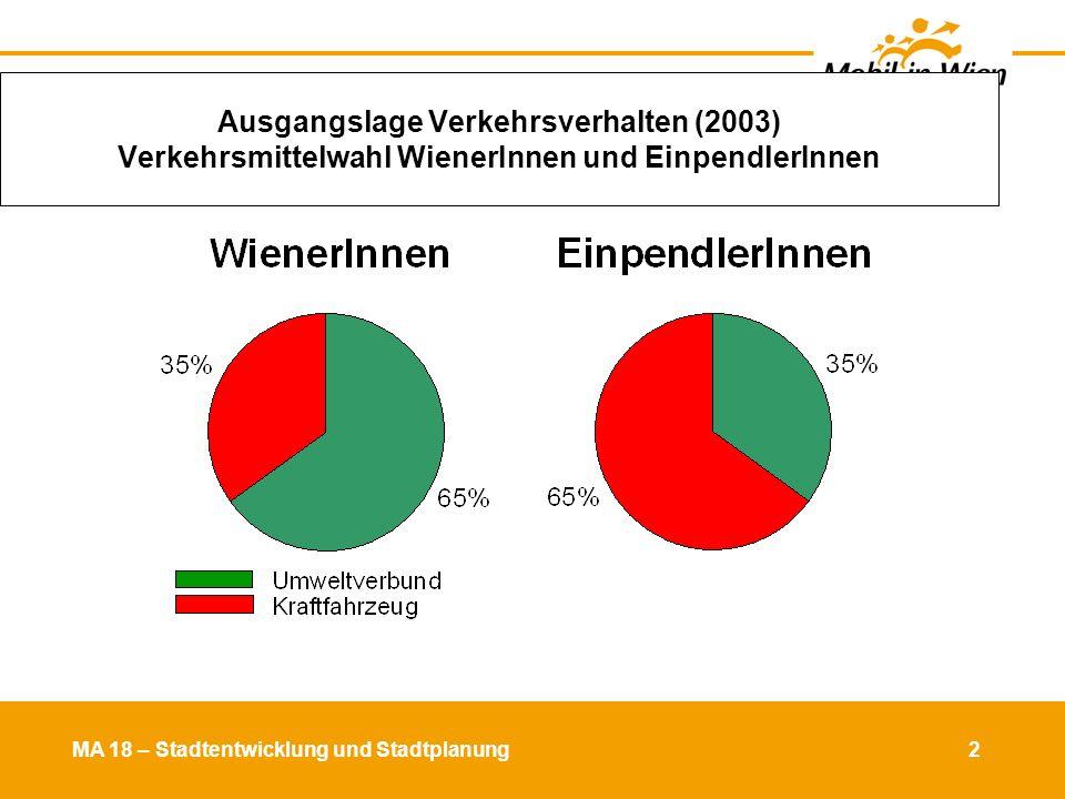 Ausgangslage Verkehrsverhalten (2003) Verkehrsmittelwahl WienerInnen und EinpendlerInnen