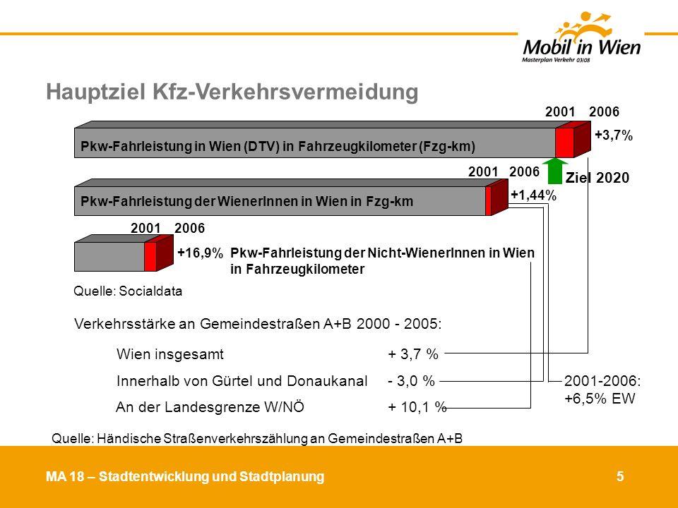 Hauptziel Kfz-Verkehrsvermeidung