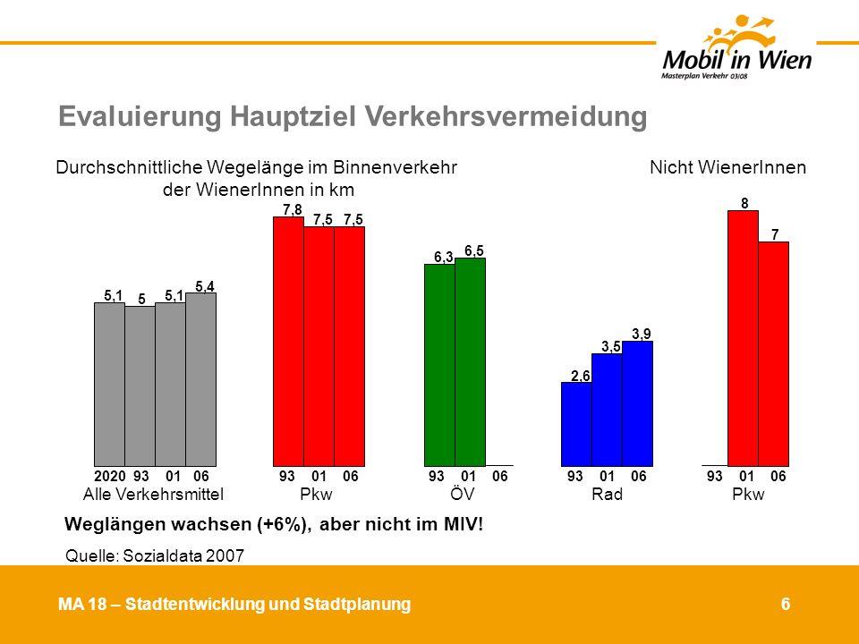 Weglängen wachsen (+6%), aber nicht im MIV!