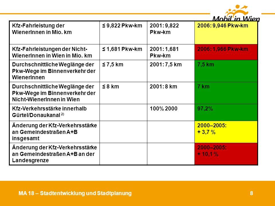 8 Kfz-Fahrleistung der WienerInnen in Mio. km ≤ 9,822 Pkw-km