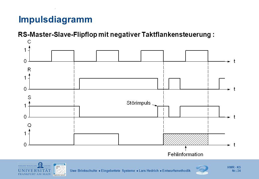 Impulsdiagramm RS-Master-Slave-Flipflop mit negativer Taktflankensteuerung :