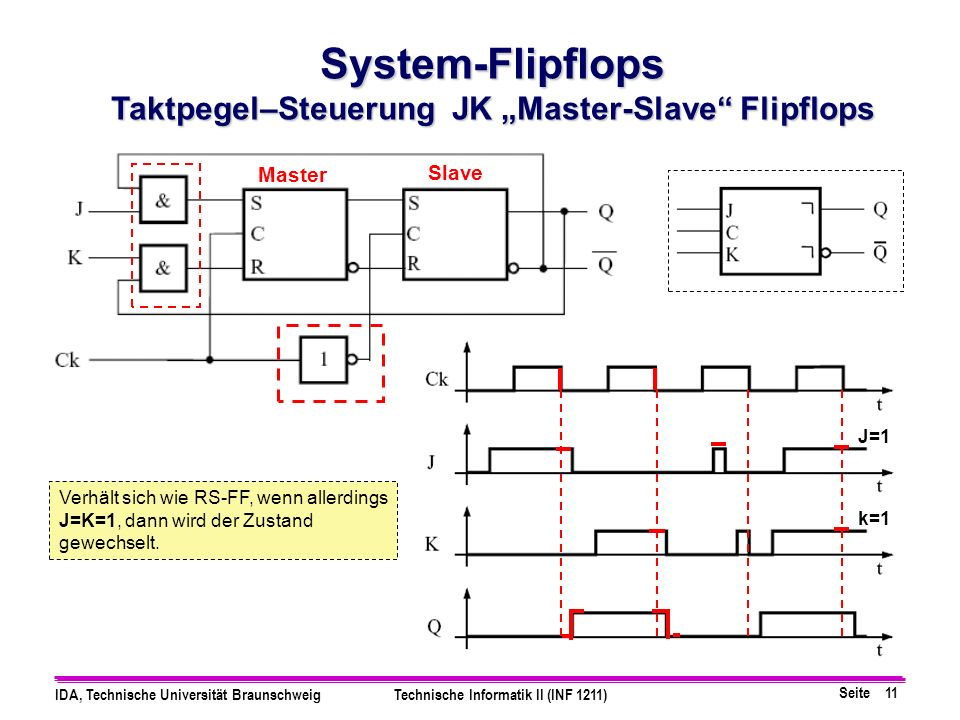 "Taktpegel–Steuerung JK ""Master-Slave Flipflops"