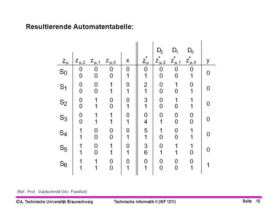 Resultierende Automatentabelle: