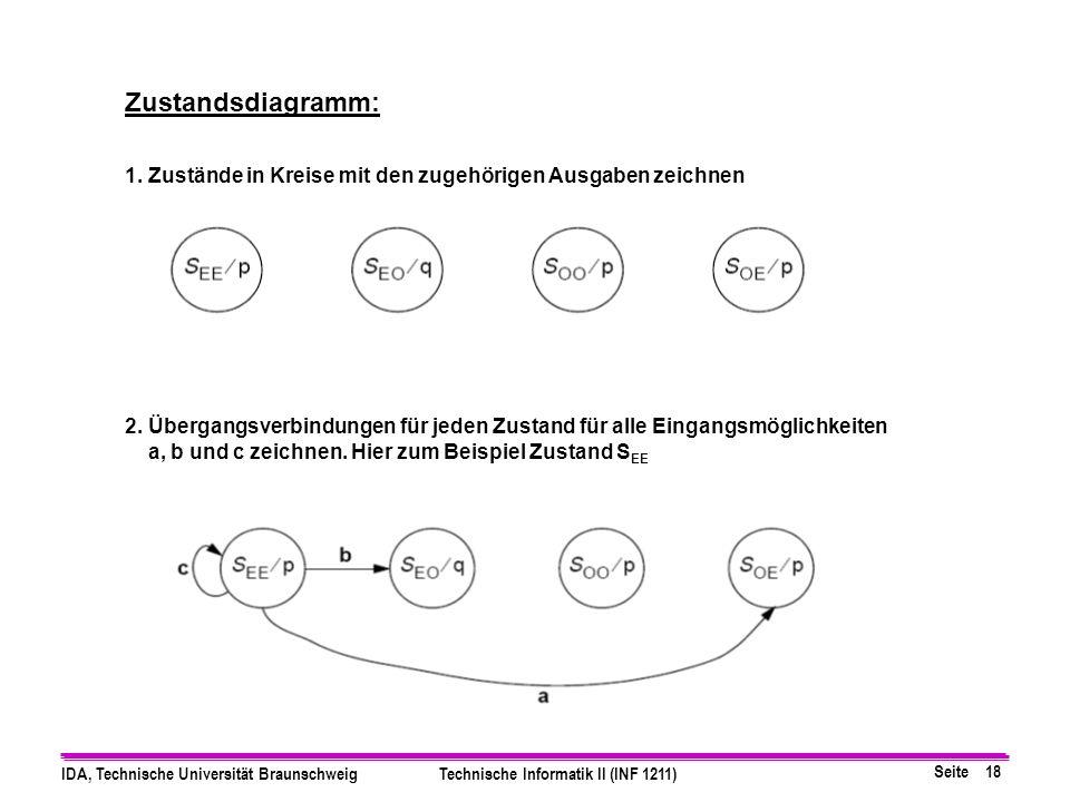 Zustandsdiagramm: 1. Zustände in Kreise mit den zugehörigen Ausgaben zeichnen.