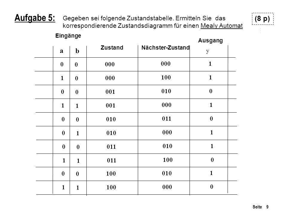 Aufgabe 5: Gegeben sei folgende Zustandstabelle. Ermitteln Sie das. korrespondierende Zustandsdiagramm für einen Mealy Automat.