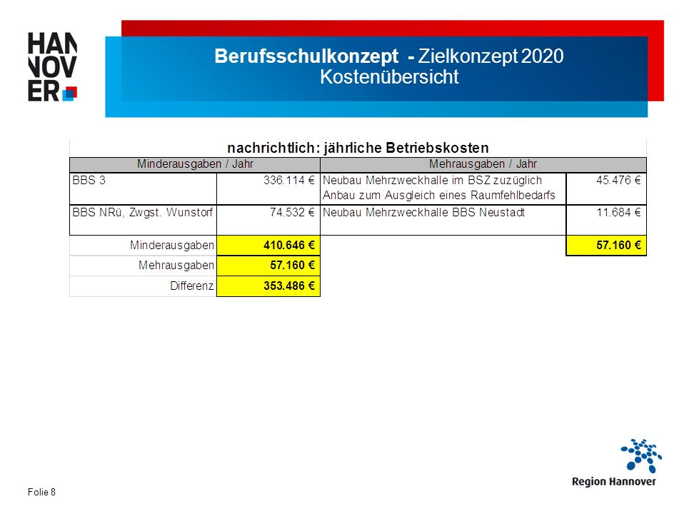 Berufsschulkonzept - Zielkonzept 2020 Kostenübersicht