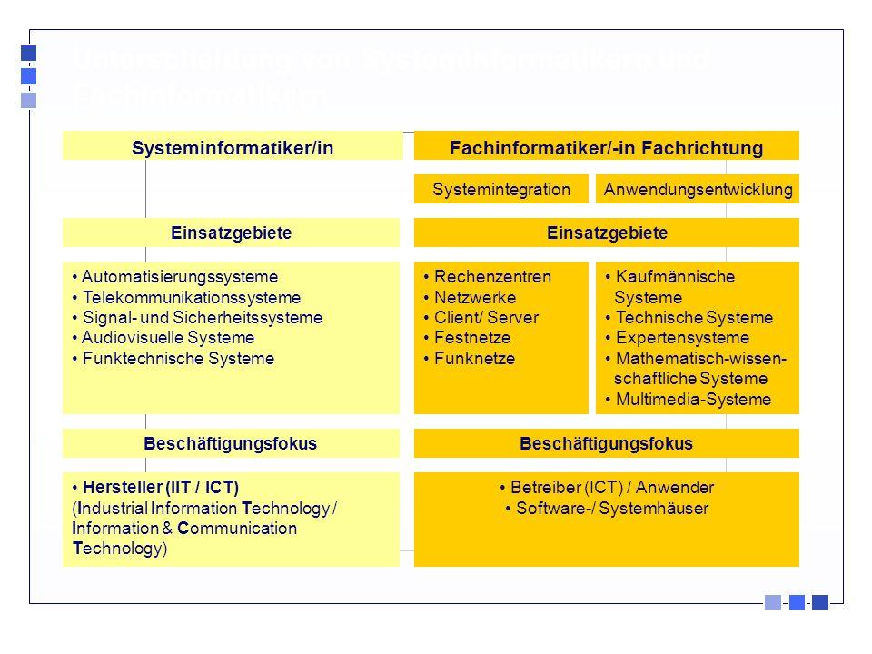 Systeminformatiker/in Fachinformatiker/-in Fachrichtung
