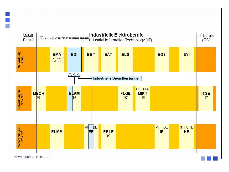 Industrielle Elektroberufe Industrielle Dienstleistungen