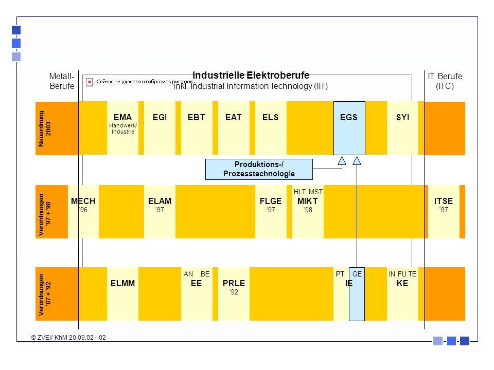 Industrielle Elektroberufe Produktions-/ Prozesstechnologie