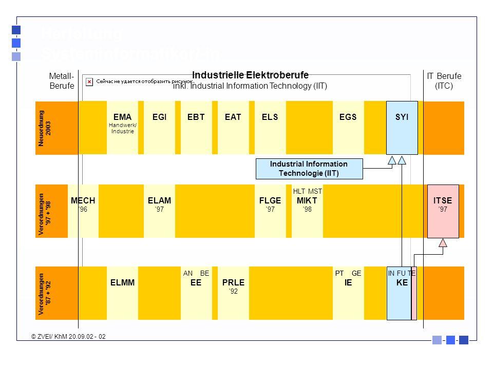 Industrielle Elektroberufe Industrial Information Technologie (IIT)