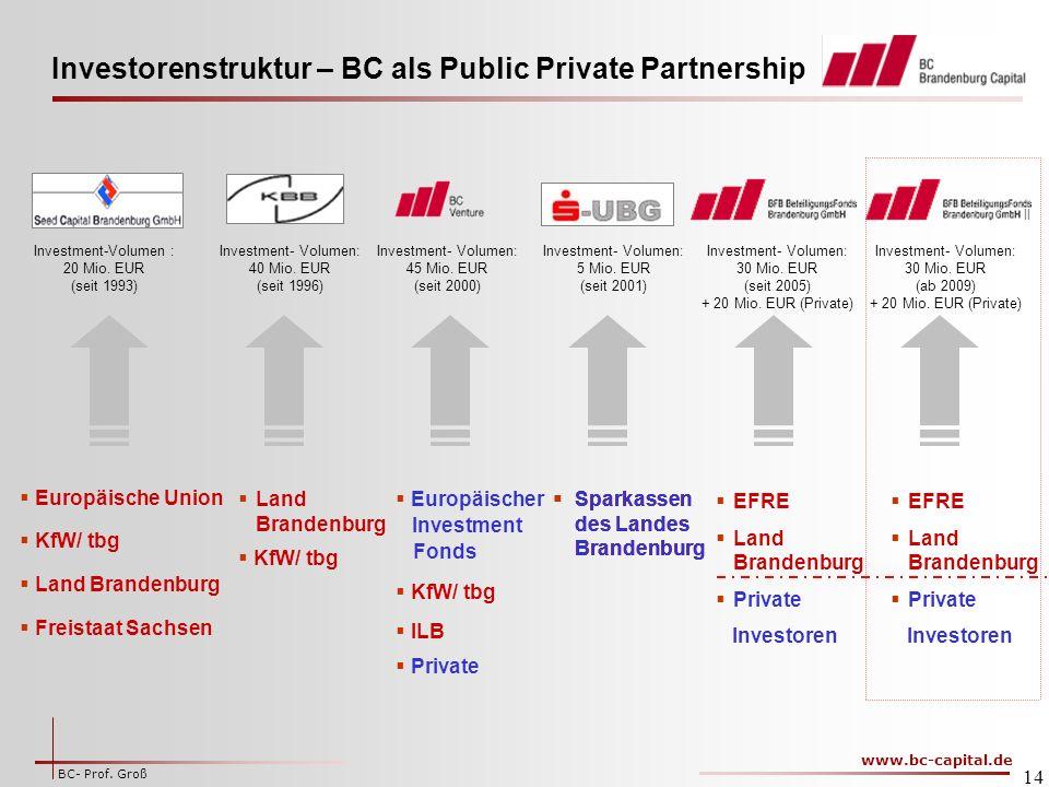 Investorenstruktur – BC als Public Private Partnership