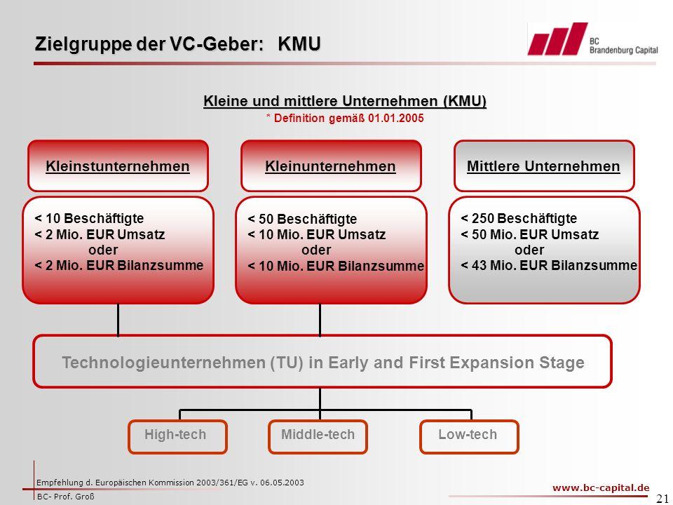 Zielgruppe der VC-Geber: KMU