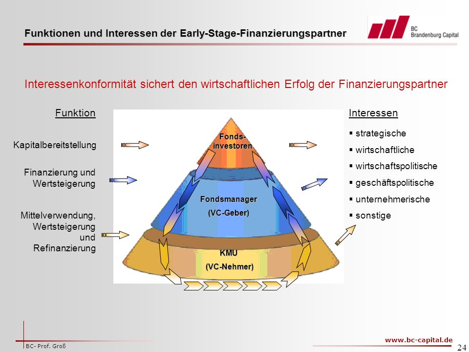Funktionen und Interessen der Early-Stage-Finanzierungspartner