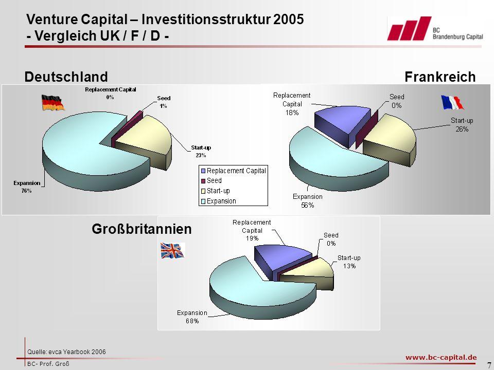 Venture Capital – Investitionsstruktur 2005 - Vergleich UK / F / D -