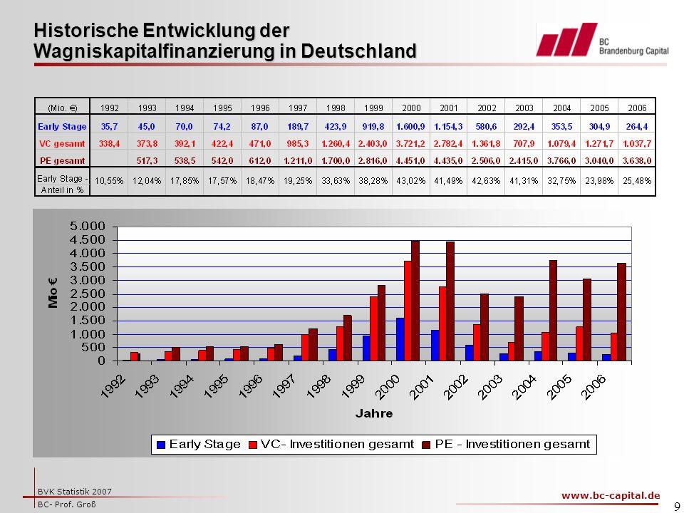Historische Entwicklung der Wagniskapitalfinanzierung in Deutschland