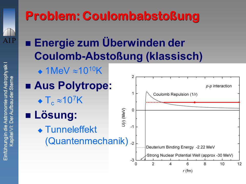 Problem: Coulombabstoßung