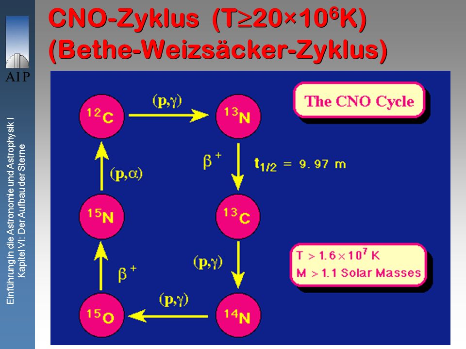 CNO-Zyklus (T≥20×106K) (Bethe-Weizsäcker-Zyklus)