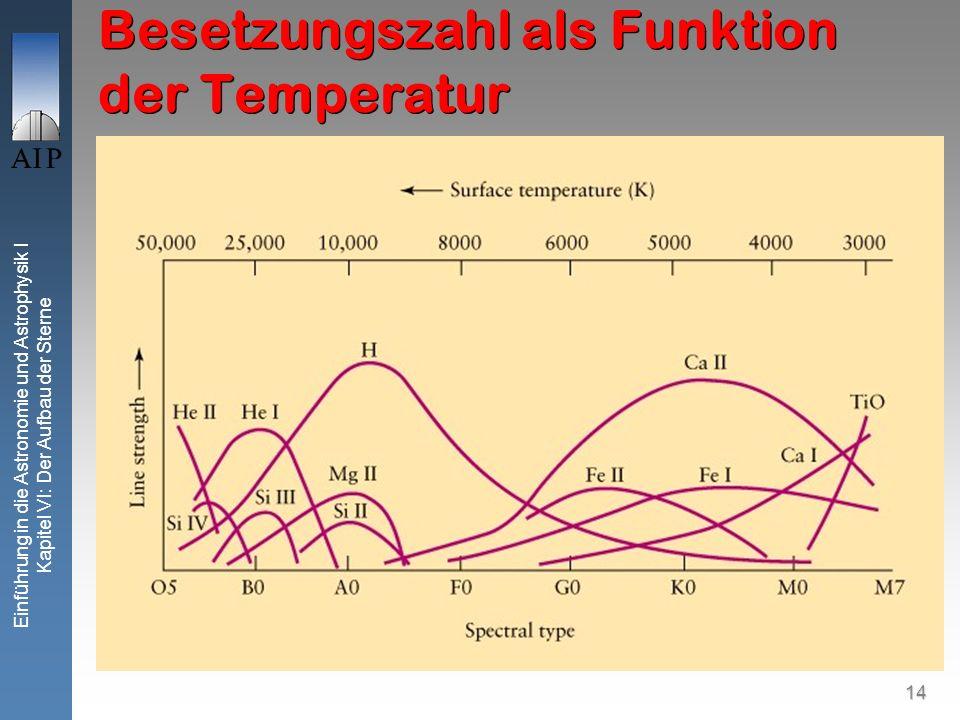 Besetzungszahl als Funktion der Temperatur