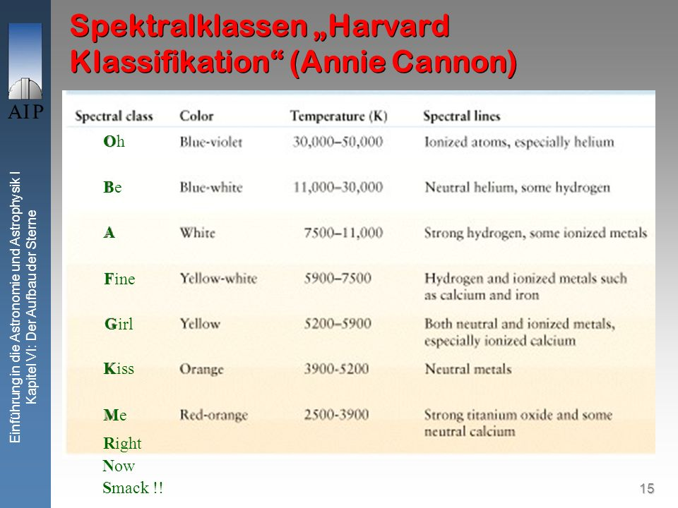 "Spektralklassen ""Harvard Klassifikation (Annie Cannon)"