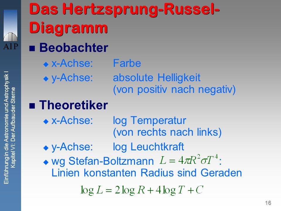 Das Hertzsprung-Russel-Diagramm