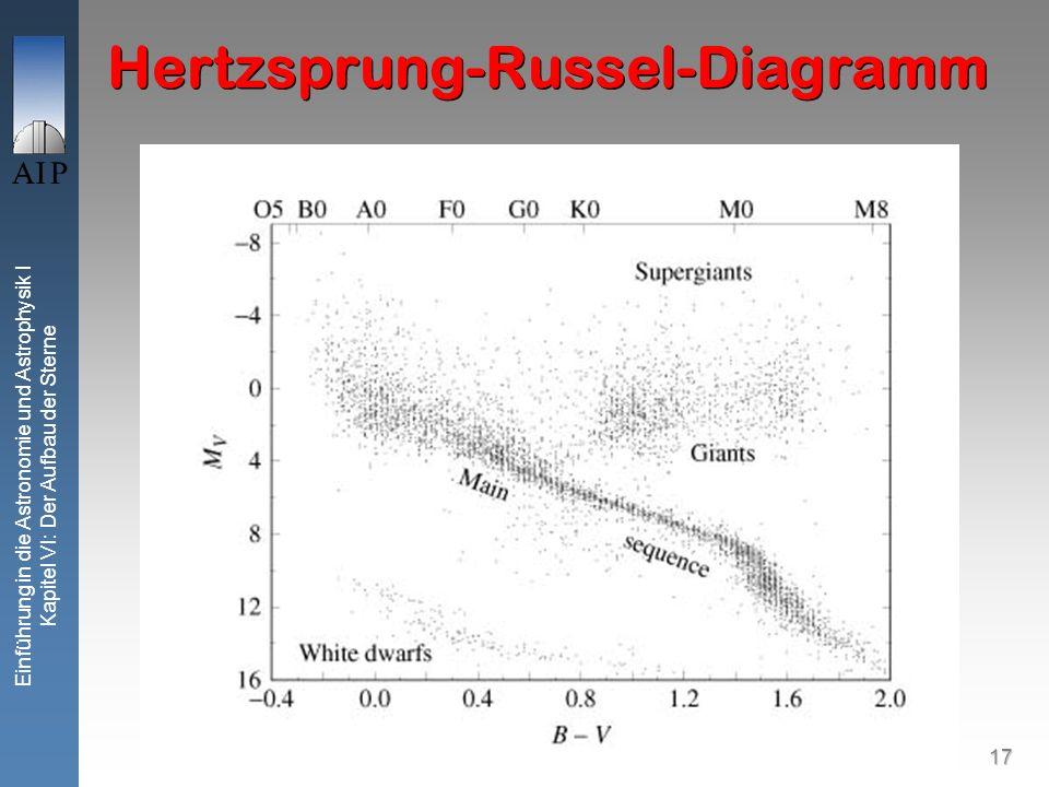 Hertzsprung-Russel-Diagramm