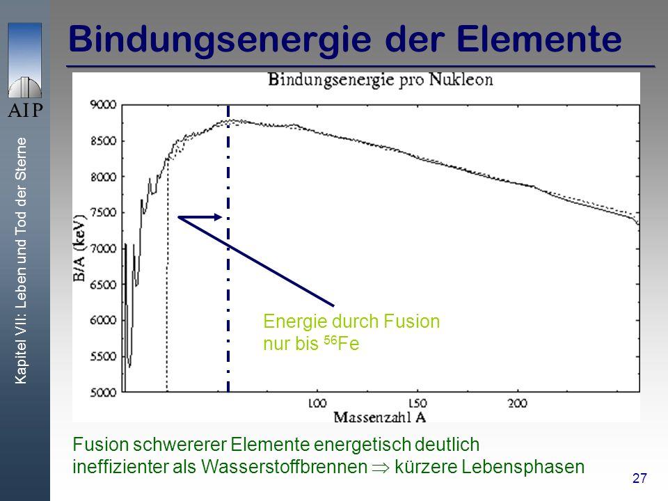 Bindungsenergie der Elemente