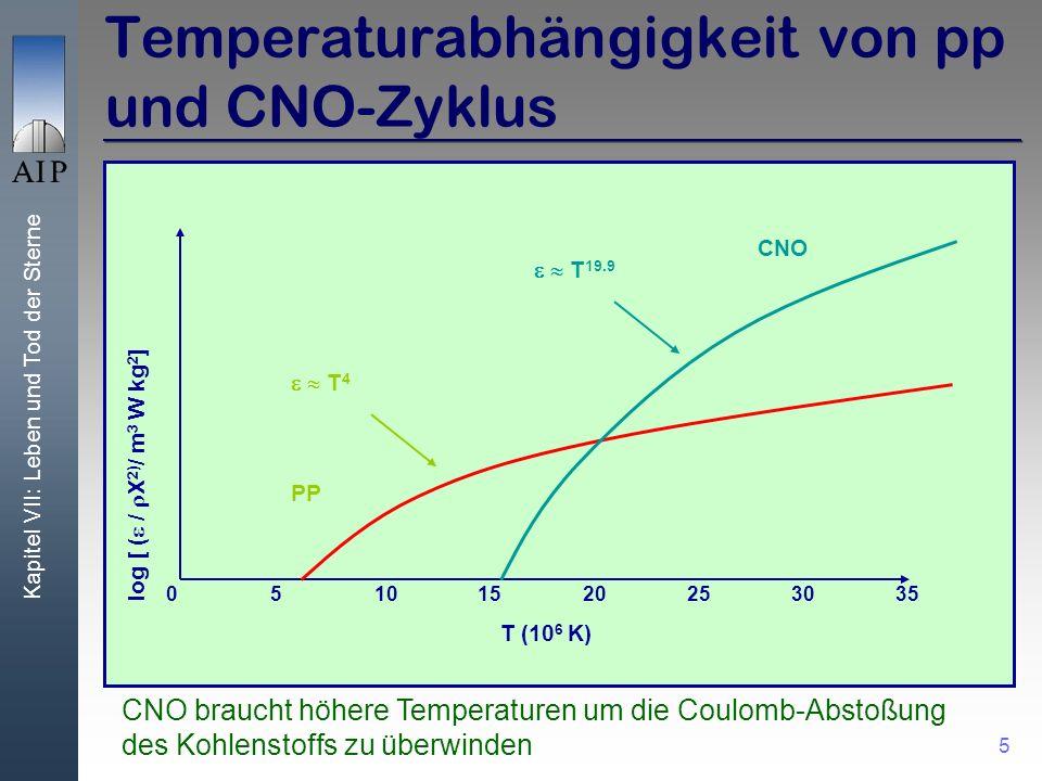 Temperaturabhängigkeit von pp und CNO-Zyklus