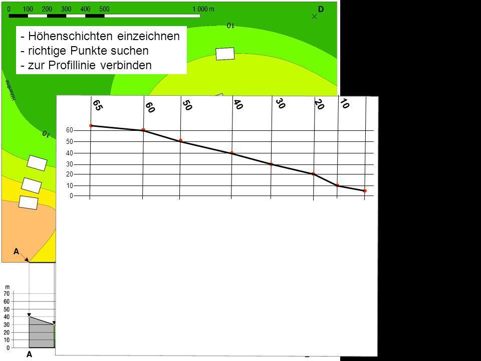 10 60. 65. 20. 30. 40. 50. - Höhenschichten einzeichnen - richtige Punkte suchen - zur Profillinie verbinden.